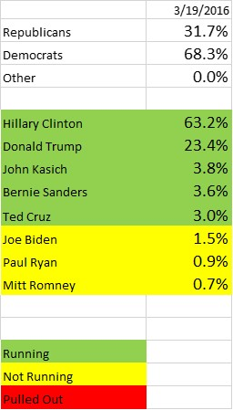 March 19 2016 pres odds