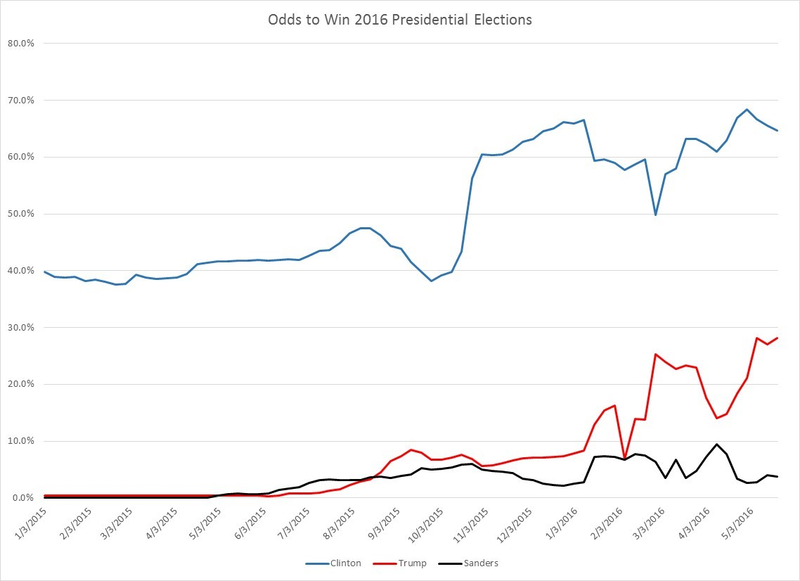 May 21 2016 pres trend